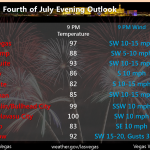 Weather Update for July 4 Festivities