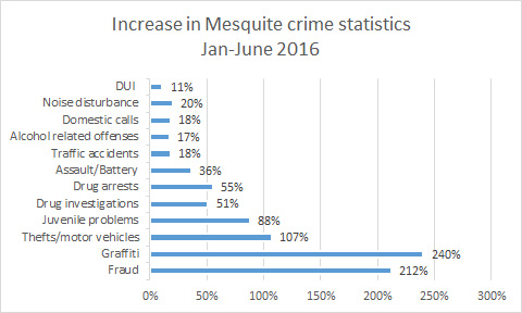 Mesquite crime numbers up sharply