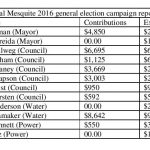 Candidate Contribution and Expense Reports