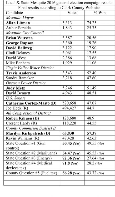 Local election results bring new faces